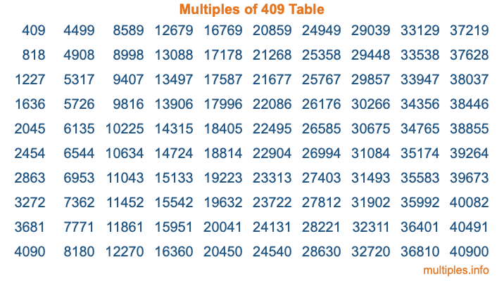 Multiples of 409 Table