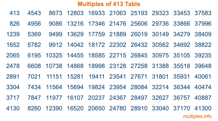 Multiples of 413 Table