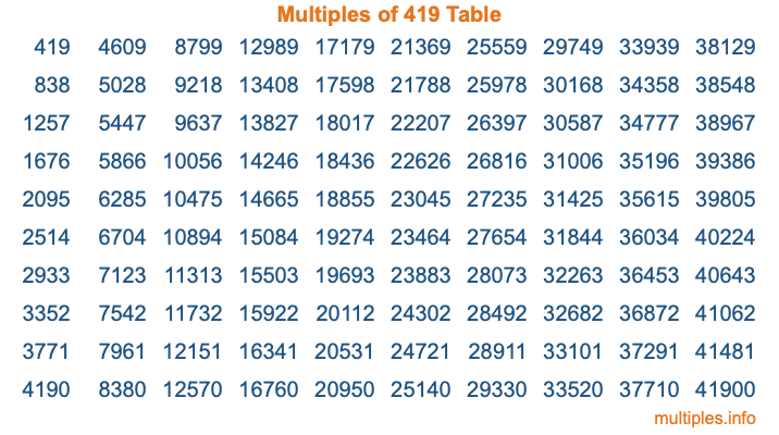 Multiples of 419 Table