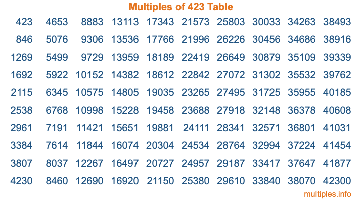 Multiples of 423 Table