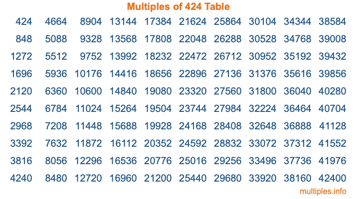 Multiples of 424 Table