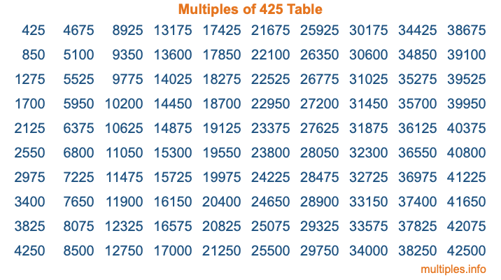 Multiples of 425 Table