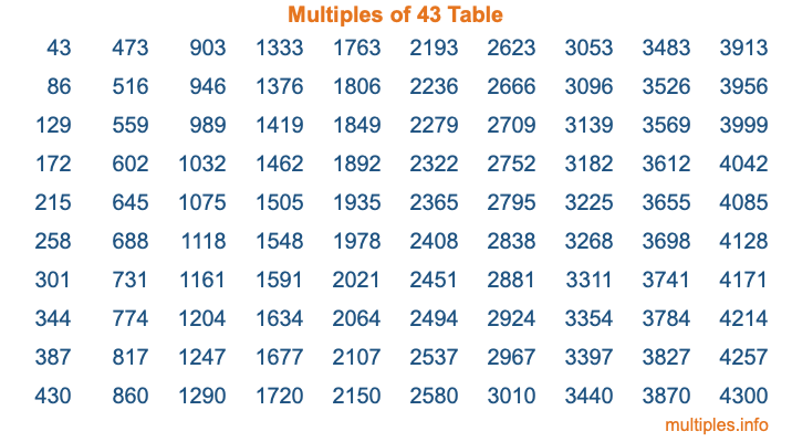 Multiples of 43 Table