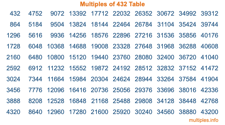 Multiples of 432 Table