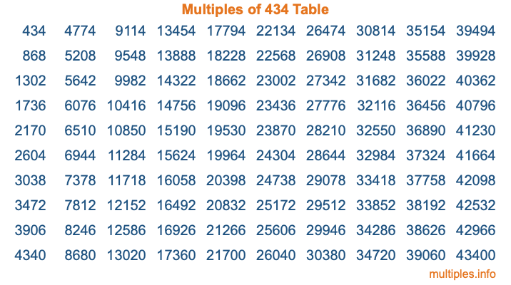 Multiples of 434 Table
