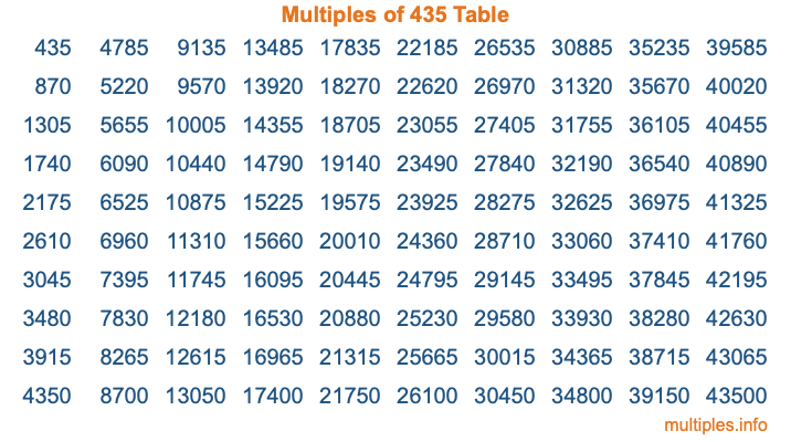 Multiples of 435 Table