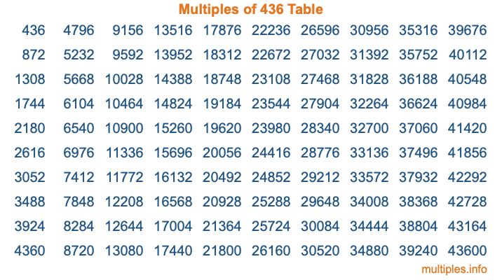 Multiples of 436 Table