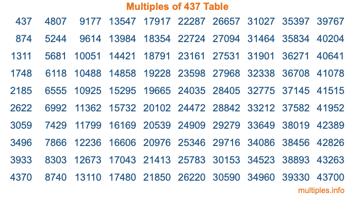 Multiples of 437 Table