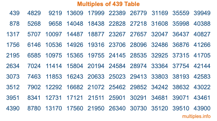 Multiples of 439 Table