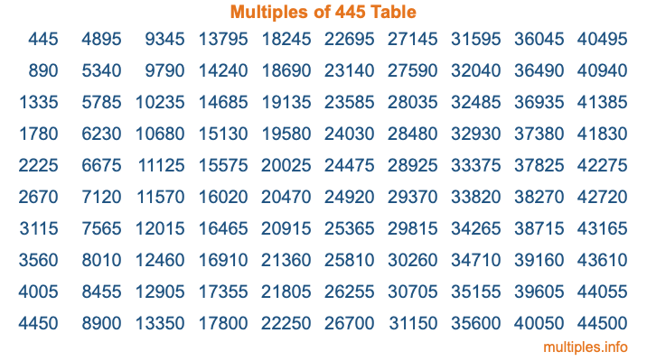 Multiples of 445 Table