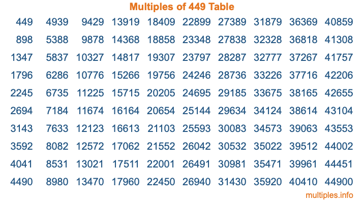Multiples of 449 Table