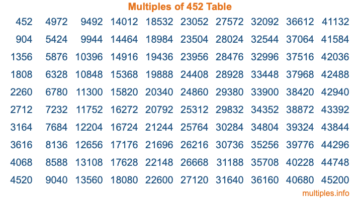 Multiples of 452 Table