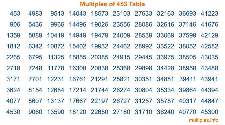 Multiples of 453 Table