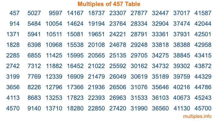 Multiples of 457 Table
