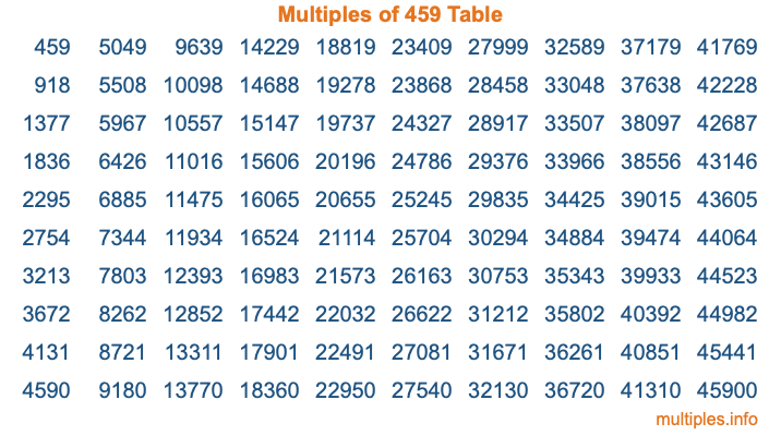 Multiples of 459 Table
