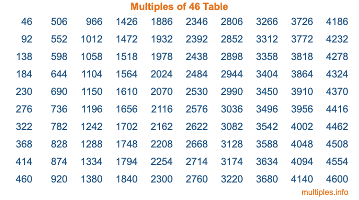 Multiples of 46 Table