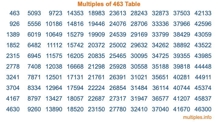 Multiples of 463 Table