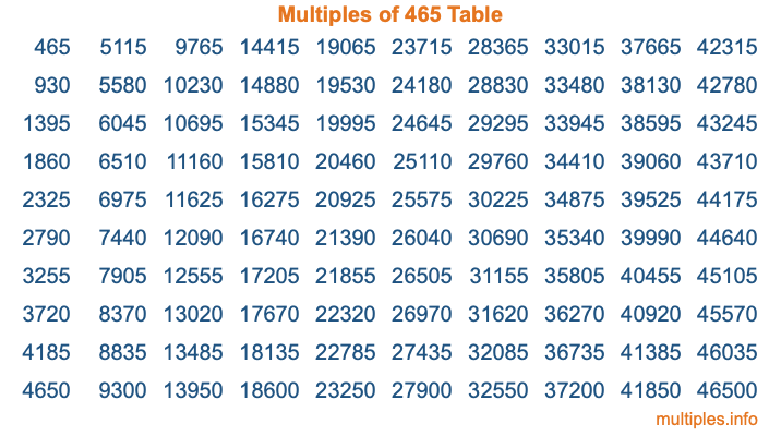 Multiples of 465 Table