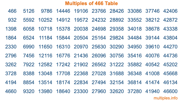 Multiples of 466 Table