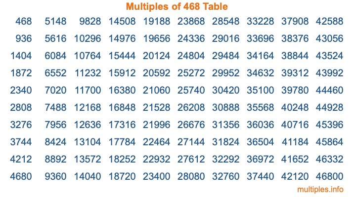 Multiples of 468 Table
