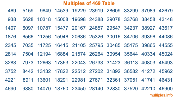 Multiples of 469 Table