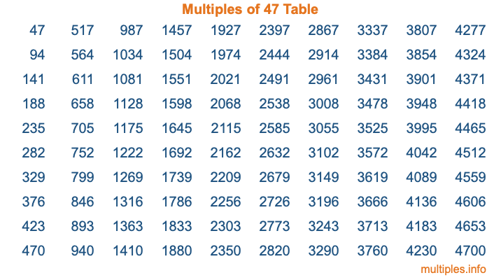 Multiples of 47 Table