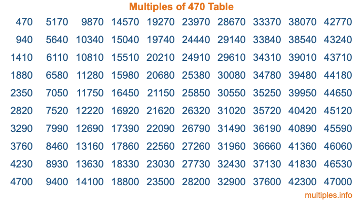 Multiples of 470 Table