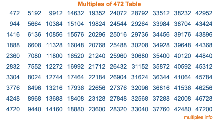 Multiples of 472 Table