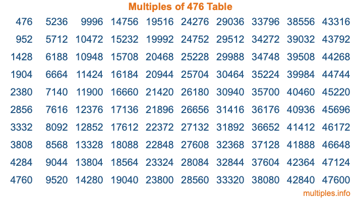 Multiples of 476 Table
