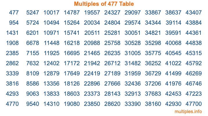 Multiples of 477 Table