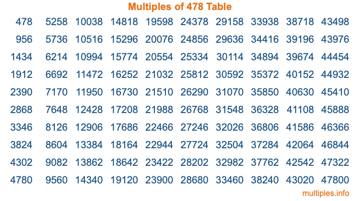 Multiples of 478 Table