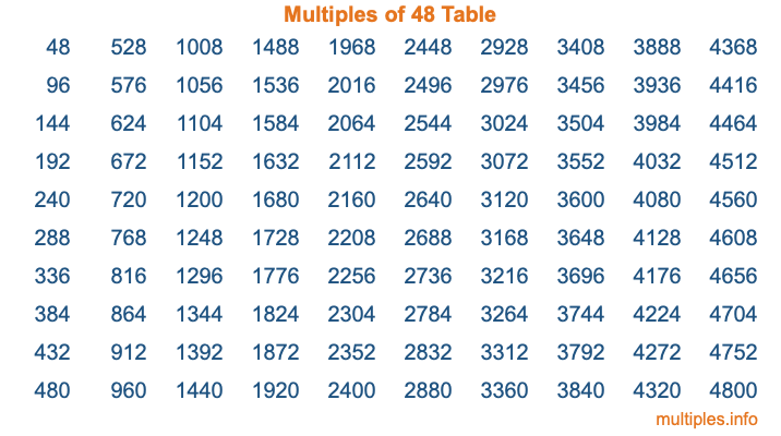 Multiples of 48 Table