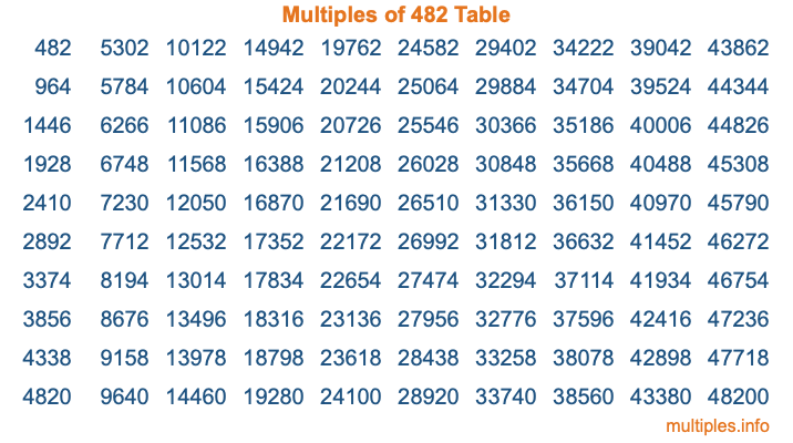 Multiples of 482 Table