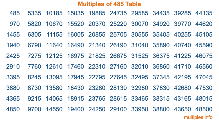 Multiples of 485 Table