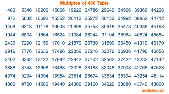 Multiples of 486 Table