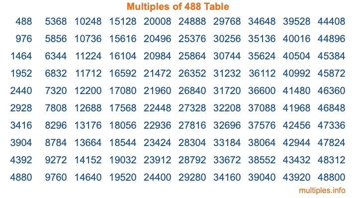 Multiples of 488 Table