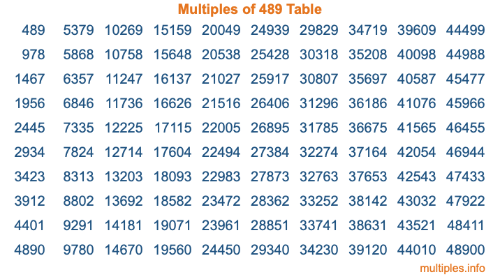 Multiples of 489 Table