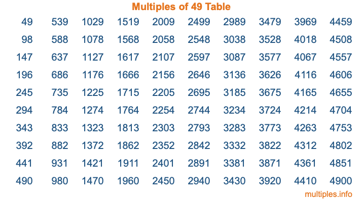 Multiples of 49 Table