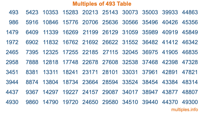 Multiples of 493 Table