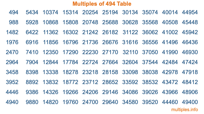 Multiples of 494 Table