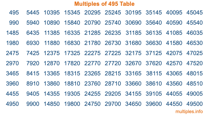 Multiples of 495 Table