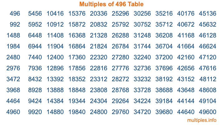 Multiples of 496 Table