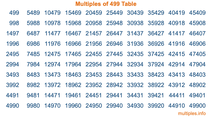 Multiples of 499 Table