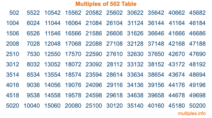 Multiples of 502 Table