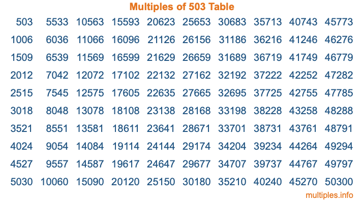Multiples of 503 Table