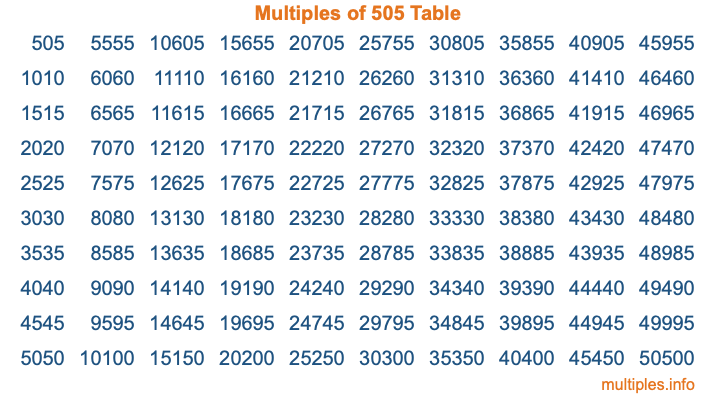 Multiples of 505 Table