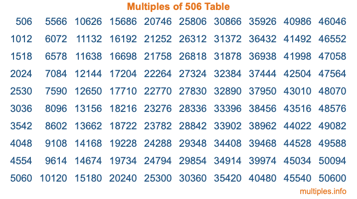 Multiples of 506 Table
