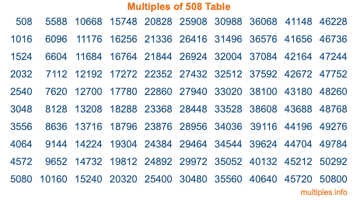 Multiples of 508 Table