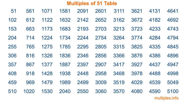 Multiples of 51 Table