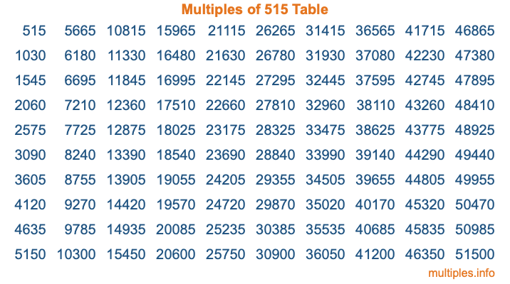 Multiples of 515 Table